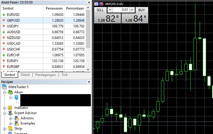 menampilkan chart GBPUSD pada trading platform Metatrader 4 atau MT5
